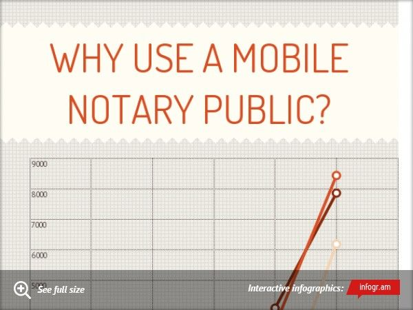 mobile notary average salary