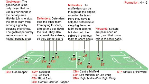 soccer positions                                                                                                                                                                                 More
