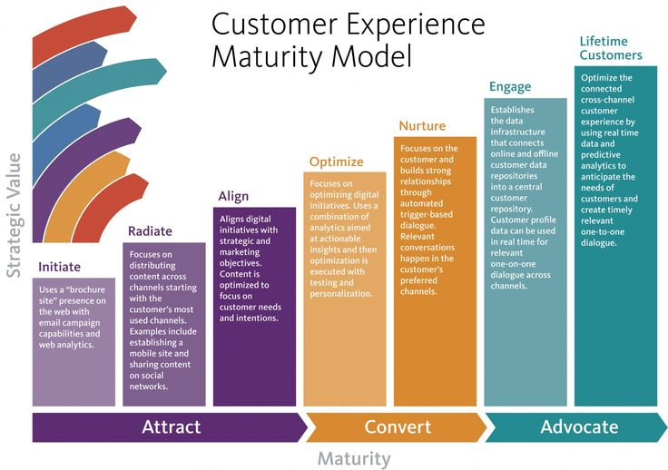 marketing creates customer needs As we know human needs are the basic reasons for the emergence and existence of marketing they are states of felt deprivation needs are naturally endowed and marketers cannot create them but can identify them and respond to them by developing a solution that will meet the aroused needs.