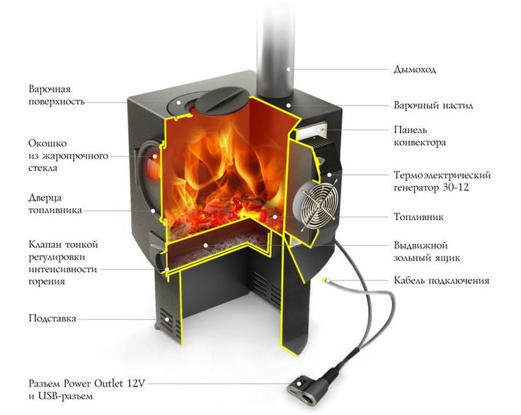 Дровяная печь со встроенным электрогенератором: обогревает, варит и вырабатывает ток