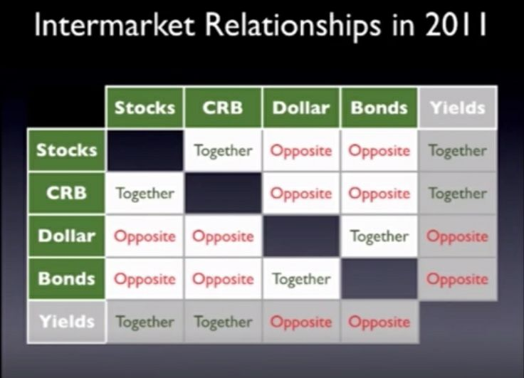 John Murphy talks about the relationships in 2011