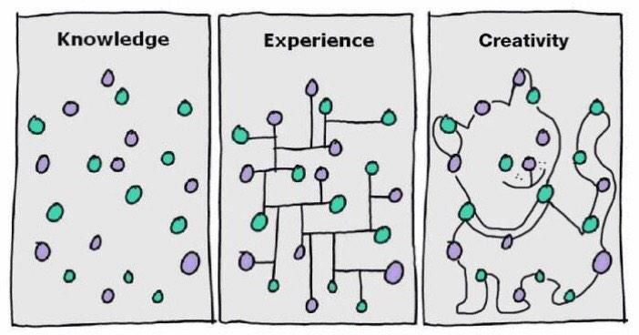 knowledge | experience | creativity
