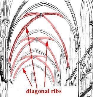 Diagonal Rib