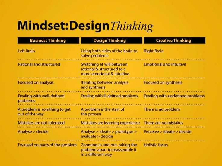 simplex innovative thinking process Creative problem solving is a proven method for approaching a problem or a challenge in an imaginative and innovative way it's a process that helps you redefine.