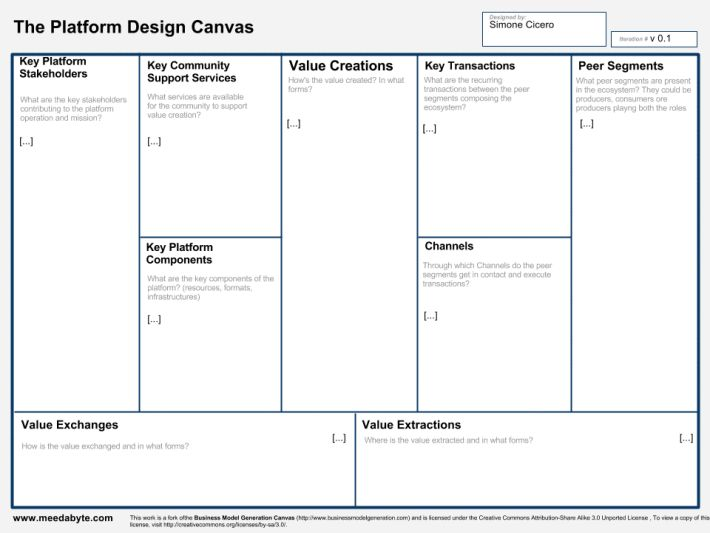 Best Canvas Collection Images On   Service Design