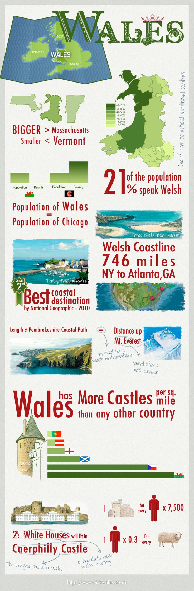 Wales Infographic - interesting facts about Wonderful Wales, the small coutnry with the big personality!