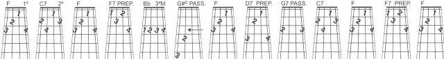 MEU CAVAQUINHO: Sequências harmônicas do acorde de F e o tom relat...