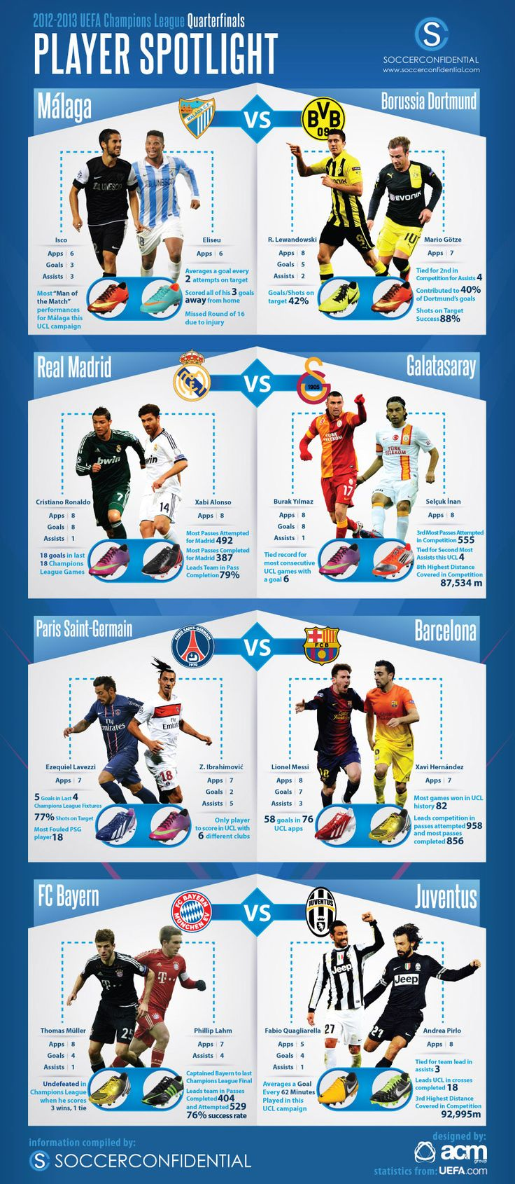 Champions League Quarterfinals - Player Spotlight