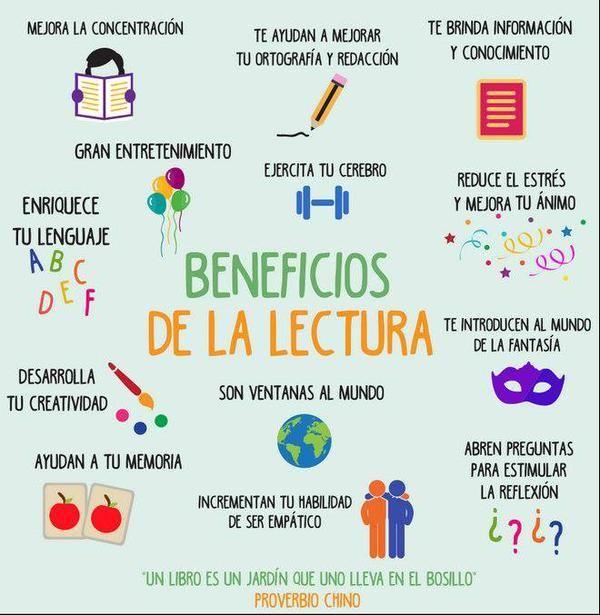 13 Beneficios De La Lectura Para Compartir Con Nuestros Estudiantes Infografía Beneficios De Leer Carteles De Lectura Lectura
