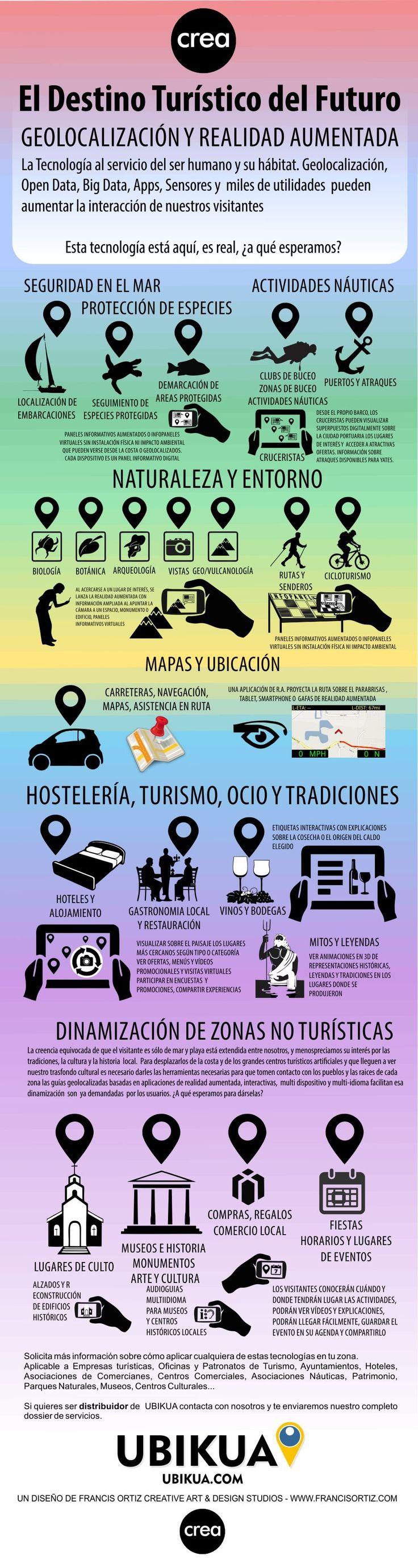 #Geolocalizacion y #RealidadAumentada para el Destino Turistico, infografía de Francis Ortiz para #Ubikua www.ubikua.com