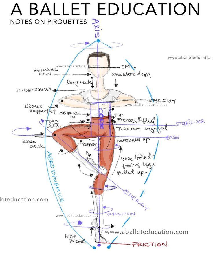 La danza clásica es una disciplina que requiere de una gran técnica para su correcta ejecución