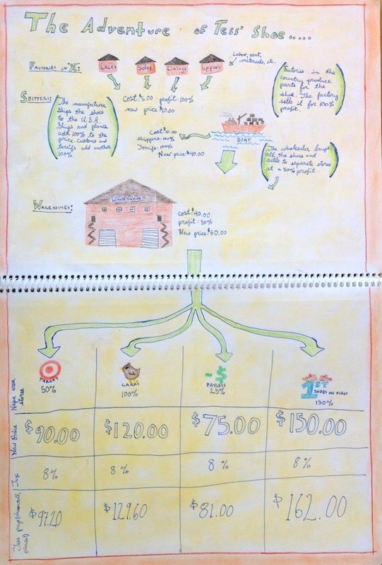 13 best 6th grade Business math images on Pinterest Sixth grade - business math