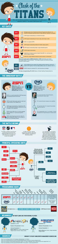 Clash of the Titans  ESPN vs FOX Sports 1 (Infographic)