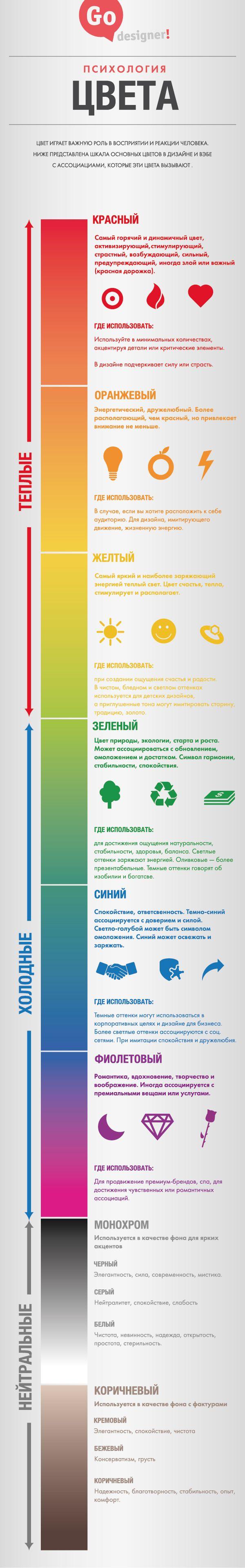 ЦВЕТ В ДИЗАЙНЕ  Инфографика от команды Go Designer, которая поможет вам разобраться с чувственным восприятием.