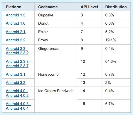 7.1% Android Users Use Ice Cream Sandwich Now - Android Ice Cream Sandwich has been released by Google since quite some time. However, it has gained really slow traction in the world of Android devices since a lot of vendors have rolled out the update quite late. Now, Google has revealed that out of total Android users, 7.1 percent are currently using Ice Cream Sandwich. [Click on Image Or Source on Top to See Full News]