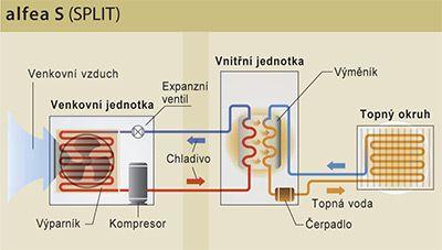 Tepelné čerpadlo – minimální zátěž životního prostředí a maximální úspora Vašich peněz!  Rozhodli jste se ušetřit na nákladech za vytápění? Máme pro Vás skvělý tip v podobě tepelného čerpadla, které patří k moderním alternativním zdrojům energie. http://www.setop.cz/tepelne-cerpadlo-minimalni-zatez-zivotniho-prostredi-a-maximalni-uspora-vasich-penez/
