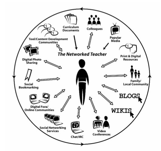 external image the-networked-teacher.png?w=530&h=496