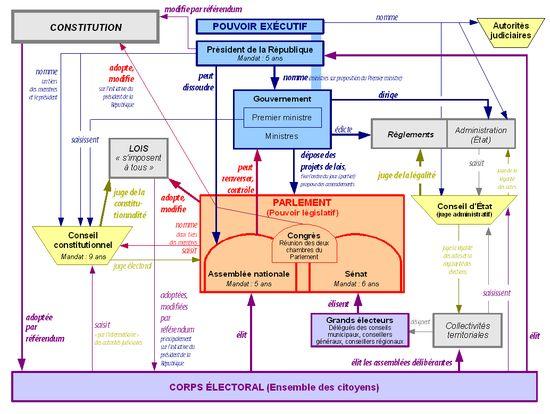 Schema pouvoirs Ve republique France - Cinquième République (France) — Wikipédia