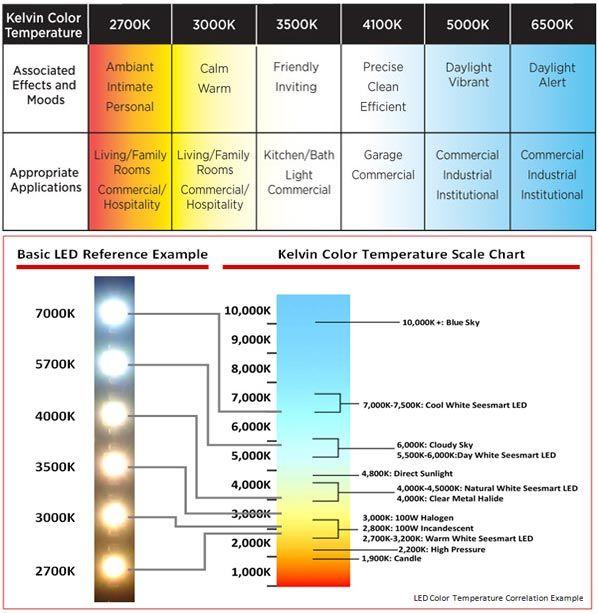 Recessed Led Lighting Color Chart Lowes Com Recessed Lighting Led Recessed Lighting Outdoor Solar Lights