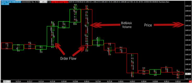 Order Flow Trading Strategy Trading Strategies Strategies Trading