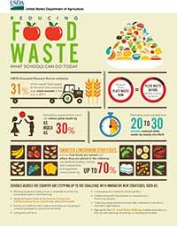 Reducing Food Waste - What Schools Can Do Today