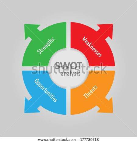 SWOT analysis diagram - circle with arrows version | http://www.shutterstock.com/g/ajinak