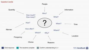 Question words | EFL – ESL activities, games and resources