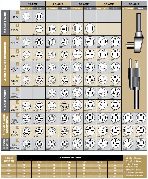Configuration and Voltage Chart | Building  Electrical