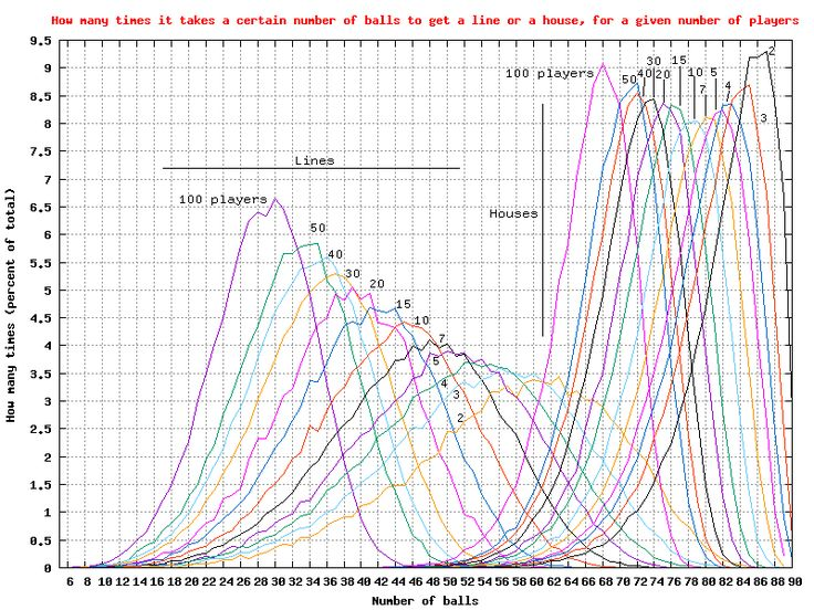 Graph of how many times it takes a certain number of balls to get a 'line' or a 'house', for a given number of players