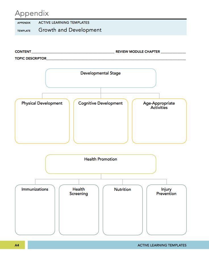 nursing concept map template - zrom
