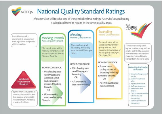 Image result for eylf assessment principles