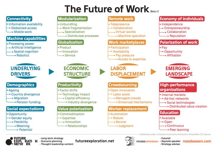 Invest in the Future of Social Work