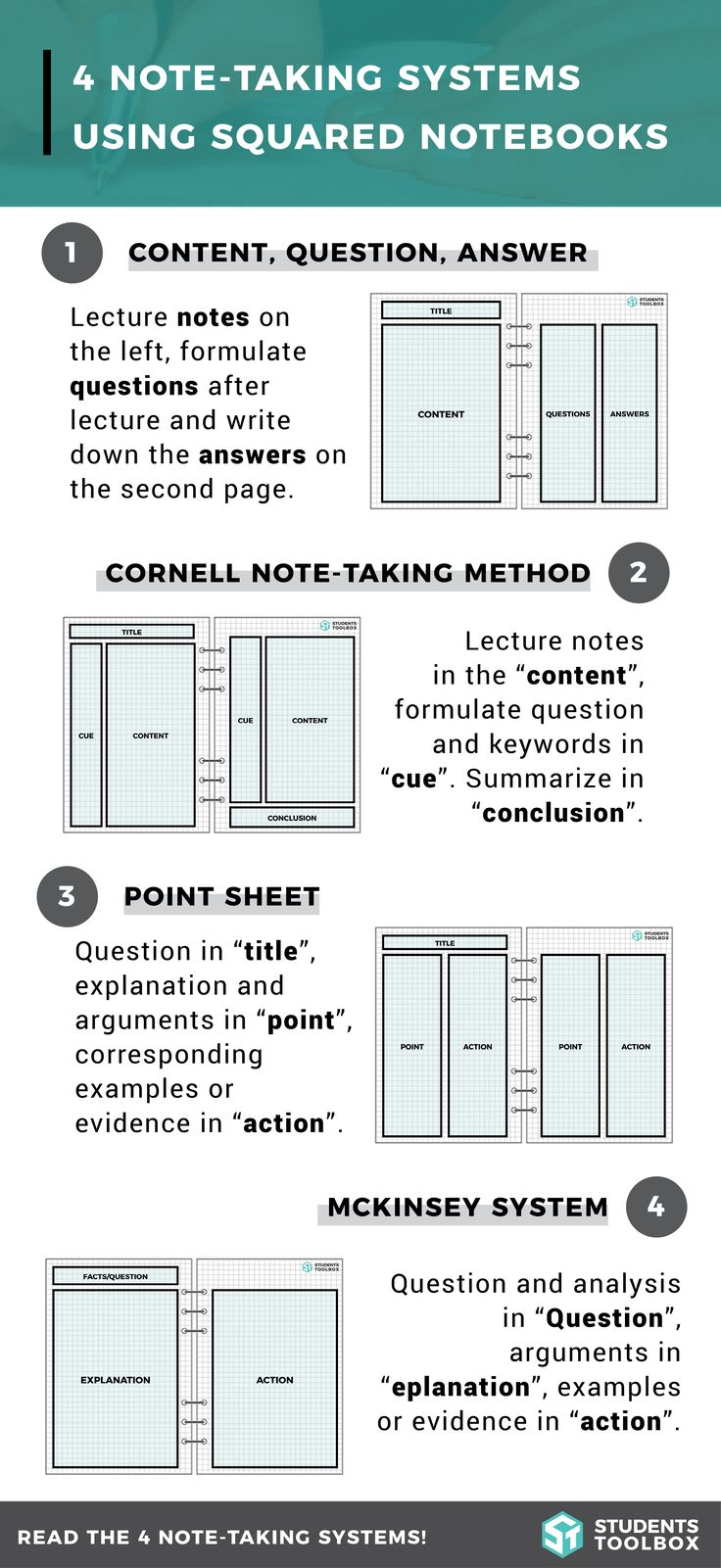 Note-taking systems can make a huge difference! Learn more about these 4 systems, including the Cornell, point sheet, and McKinsey system in this article on Students Toolbox! http://studentstoolbox.com/squared-notebooks/