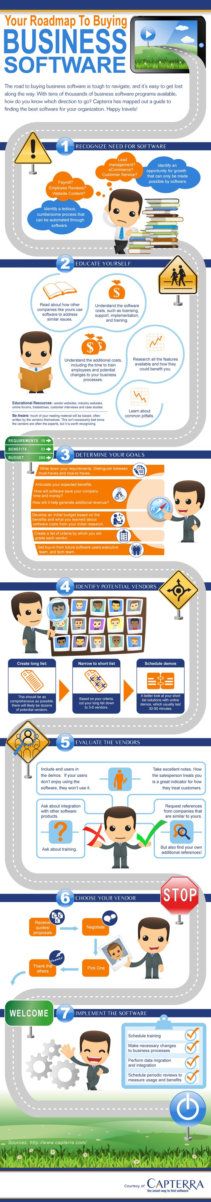 Road map to Buying Business Software
