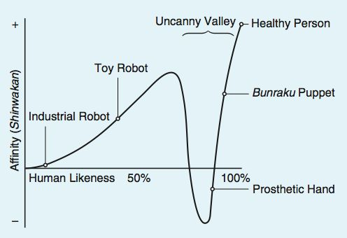 """More than 40 years later, Mori's essay on the """"uncanny valley"""" is finally published in English. It is about the dip into eeriness we feel as robots become more human-like. I learned about this at the last Girl Geek Dinner in Amsterdam! Cool stuff and more relevant than ever!"""