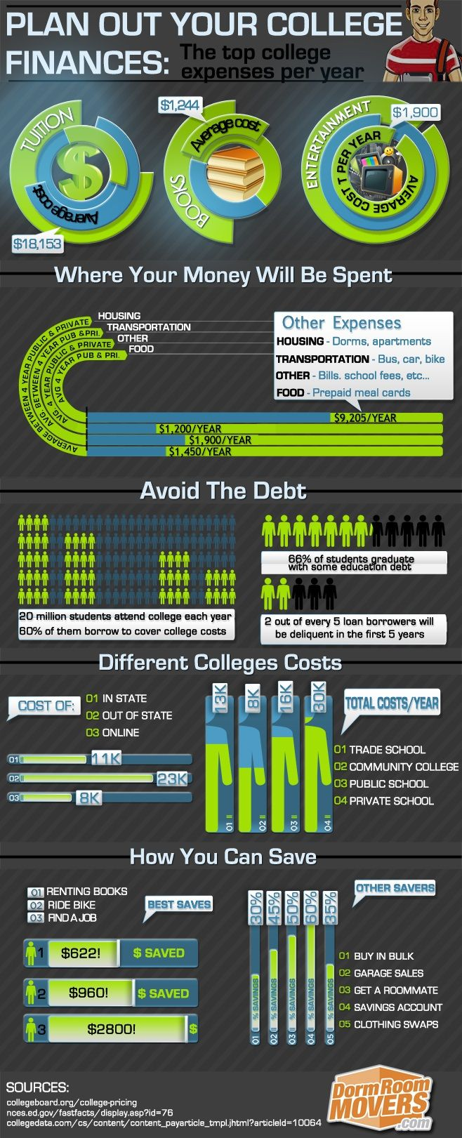 Plan out your college finances to avoid debt pitfalls.   college finance, college living, college, college costs, dormroommovers