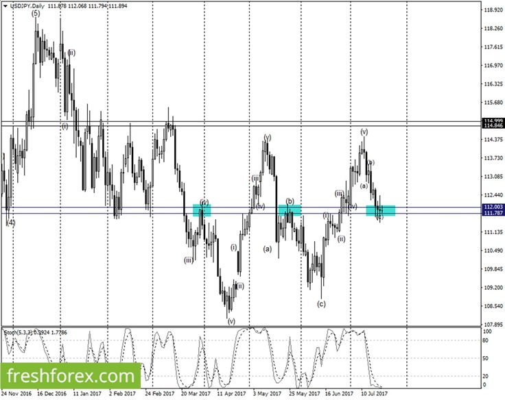 Elliott waves for Forex correlation analysis – Looking for long positions betiforexcom.live... USDJPY - Down Wave Analysis: During the previous trading day, the Us Dollar opened at 111.909, went as high as 112.222 and as low as 111.472 but ended up closing at 111.883, just a few pips below it's opening price. The previous day's candle is a perfect indecision candle above a key daily support support level 111.787. As long as the price remains above this support level, we expect a possib...