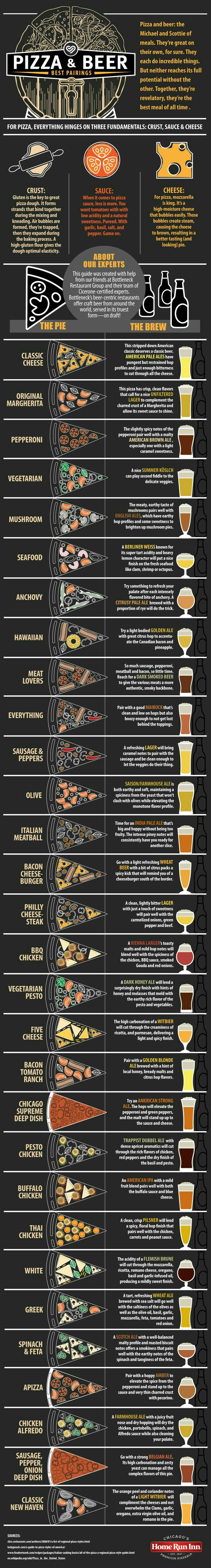 Pizza and beer pairings  the pairings for your favorite suds