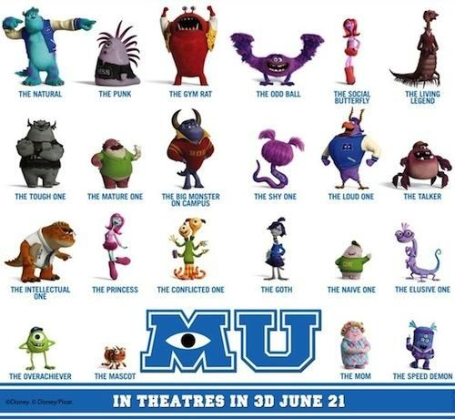 Characters from Monsters University