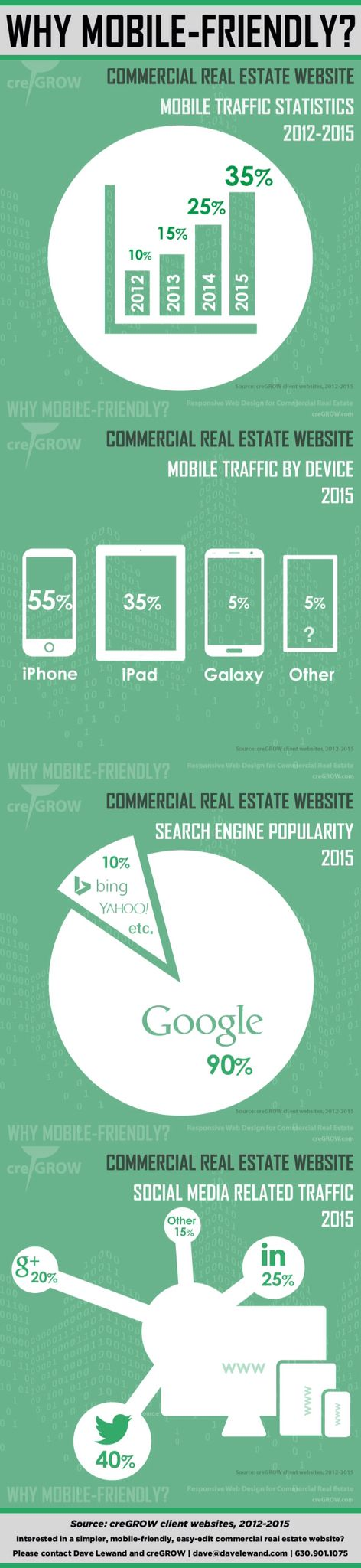 "Infographic: ""Why Mobile-Friendly for Commercial Real Estate?"" - creGROW Guest Post by Dave Lewand on DukeLong.com 