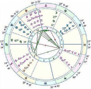 Astrology Topics: Interpreting Venus Return Charts | Cafe Astrology .com