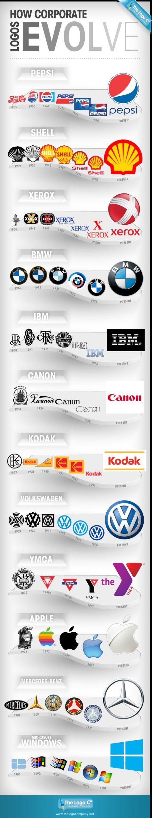 infographic met daarop de evolutie van logo's van bekende merken