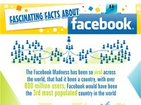 INFOGRAPHIC: Interesting Facts about Facebook - Cool Daily Infographics | Visual Knowledge