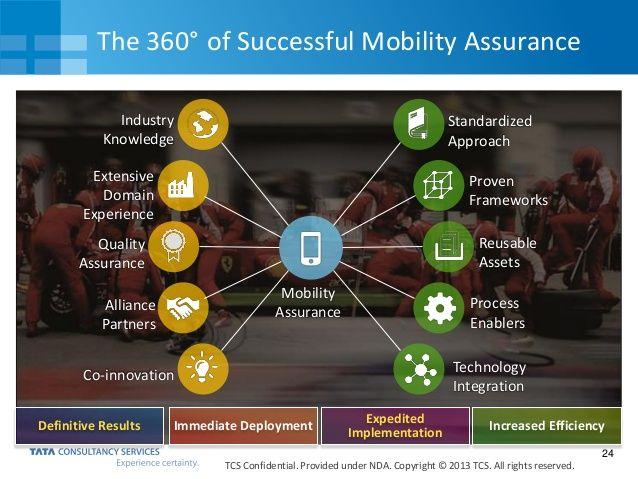 Hasil gambar untuk Mobile Performance Testing for Enterprise Mobility Success