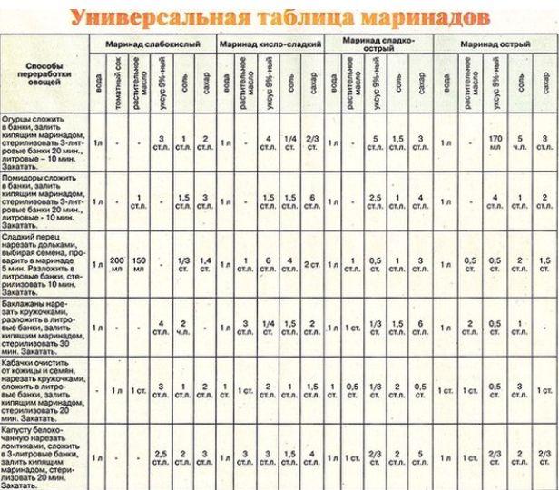 РЕЦЕПТЫ И СОВЕТЫ ХОЗЯЙКАМ: Универсальная таблица маринадов