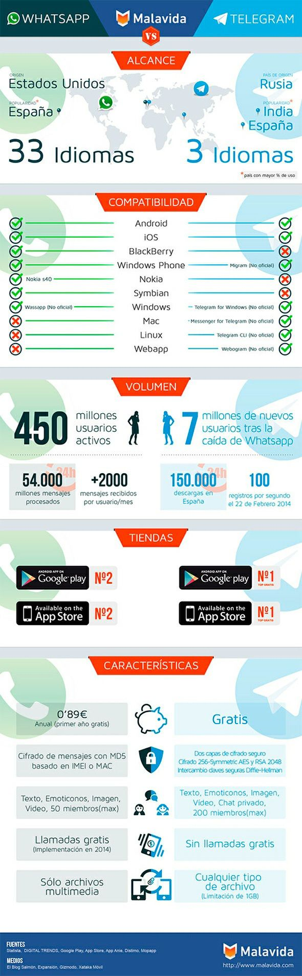 #Whatsapp vs #Telegram