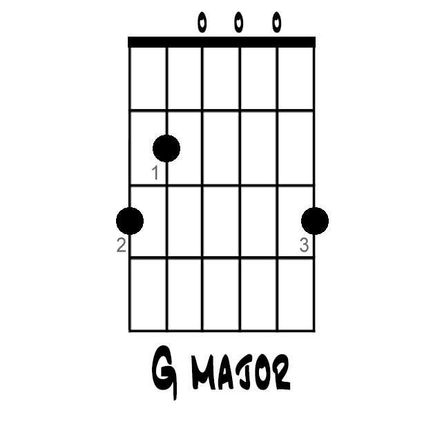 Here's How to Play a G Major Chord All Over the Fretboard: G Major Chord (Open Position)