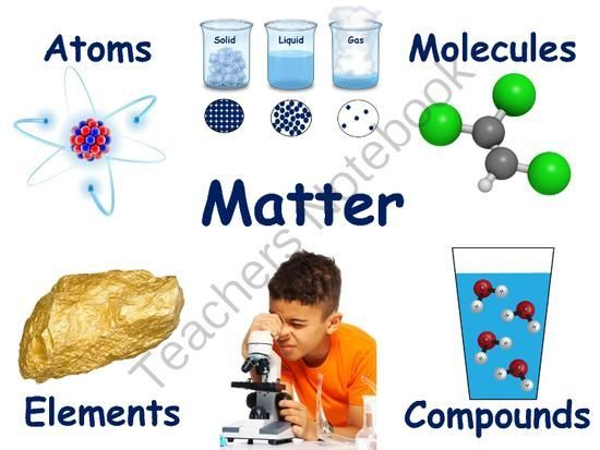 MATTER: What is .....Atoms/Elements/Molecules/Compounds ...