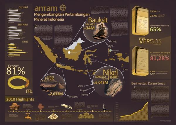 Emas di Indonesia. Deteksi Emas.