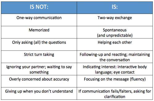 Interpersonal communication is...